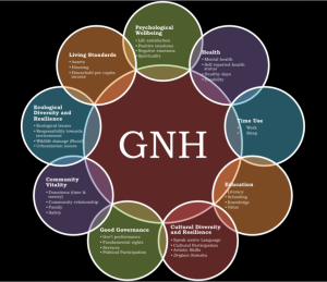 GNH measures a country's success based on the peoples' sense of being well-governed, satisfaction with the pace of economic development, and their sense of cultural and national belonging